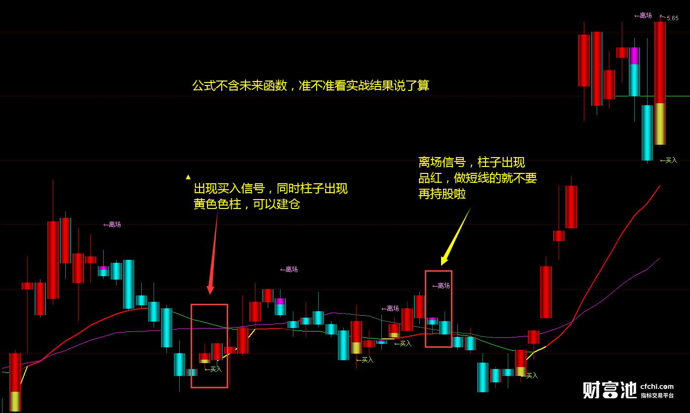 通达信买入离场信号选股公式,精准买卖点 不加密无未来